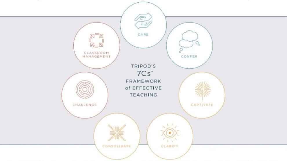 Рамка - седемте сили на ефективното преподаване