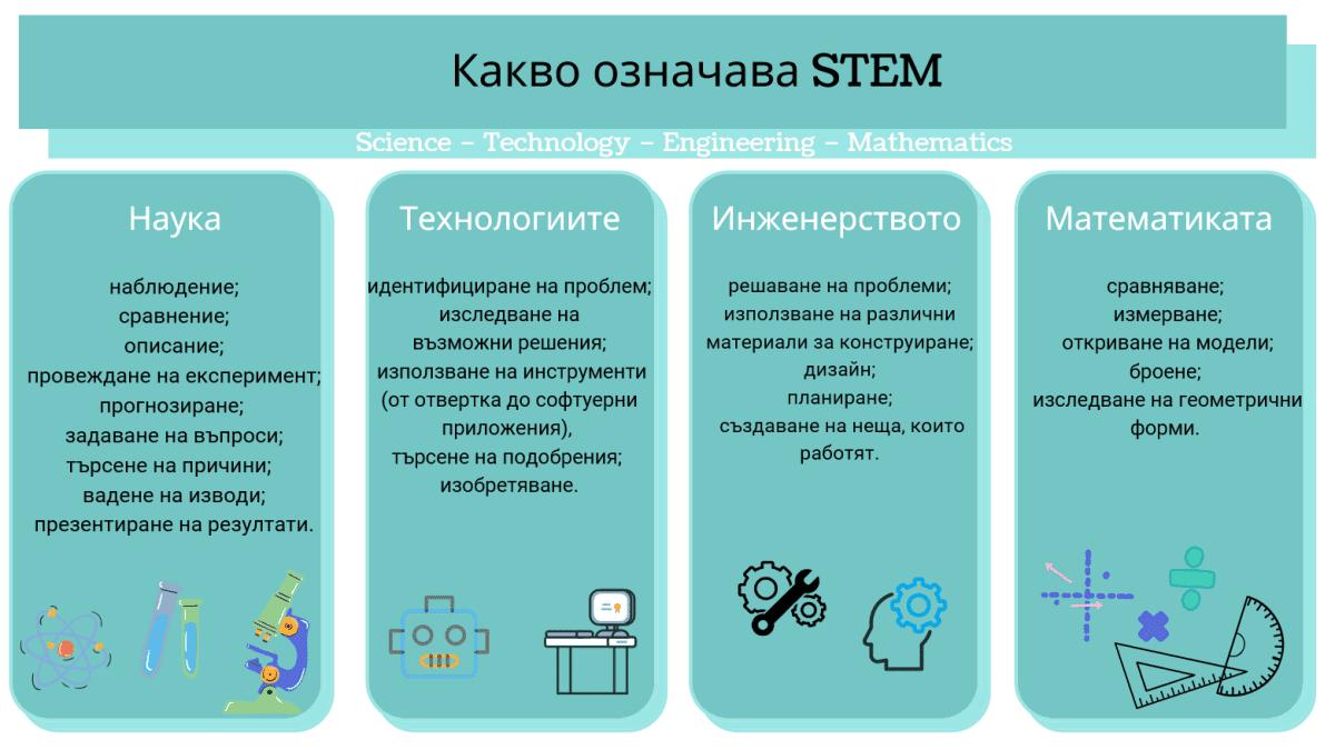 Какво е STEM?