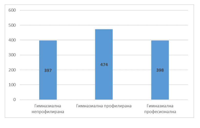 PISA 2018: финансово грамотни ли са българските ученици?