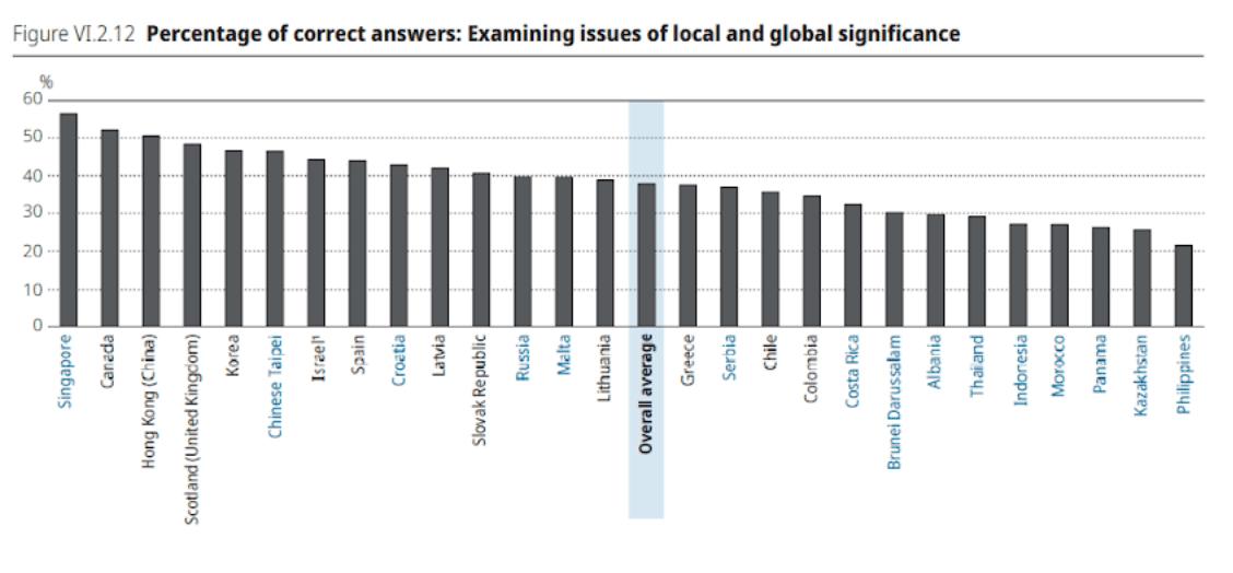 Готови ли са българските ученици за глобалния свят? (PISA 2018)