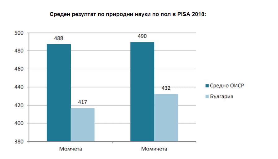 Как се представиха българските ученици по математика и природни науки в PISA 2018
