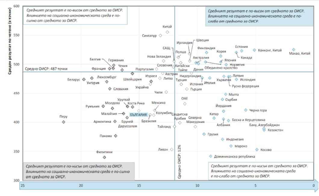 На какво се дължат ниските резултати по четене на учениците и как да ги подобрим (PISA 2018)
