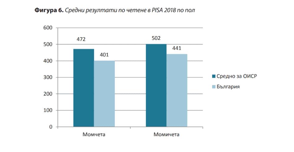 Ниска ли е четивната грамотност на учениците в България? (Класацията на PISA)