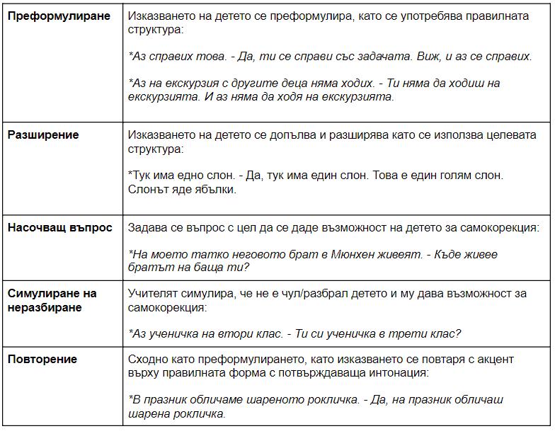 Когато учениците правят езикови грешки: стратегии за корекция в помощ на учителите