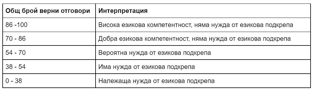 Що е то е C-test? Диагностика по български език за ученици билингви 4-12. клас